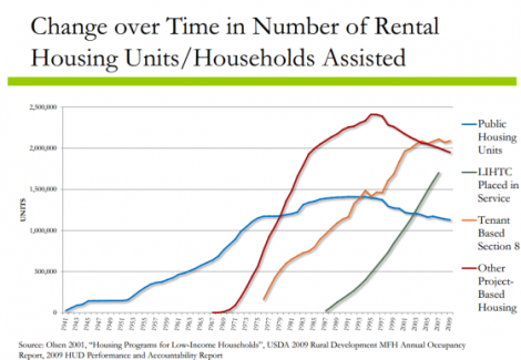 tax_policy_center_change_over_time_in_number_of_rental_housing_units_households_assisted_0