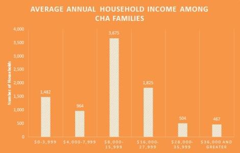 2012 fam incomes