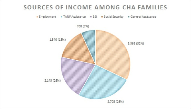 Data: CHA FY2012 Annual Report