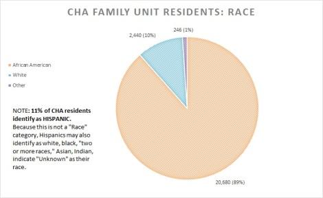 2012 fam units race